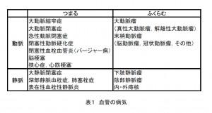 血管の病気(表1)2